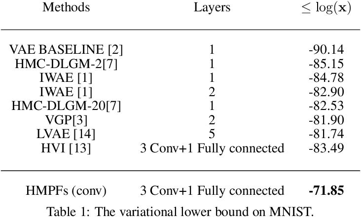 Figure 2 for Ergodic Measure Preserving Flows