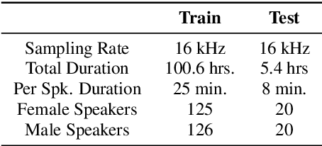 Figure 1 for Unsupervised Cross-Domain Speech-to-Speech Conversion with Time-Frequency Consistency