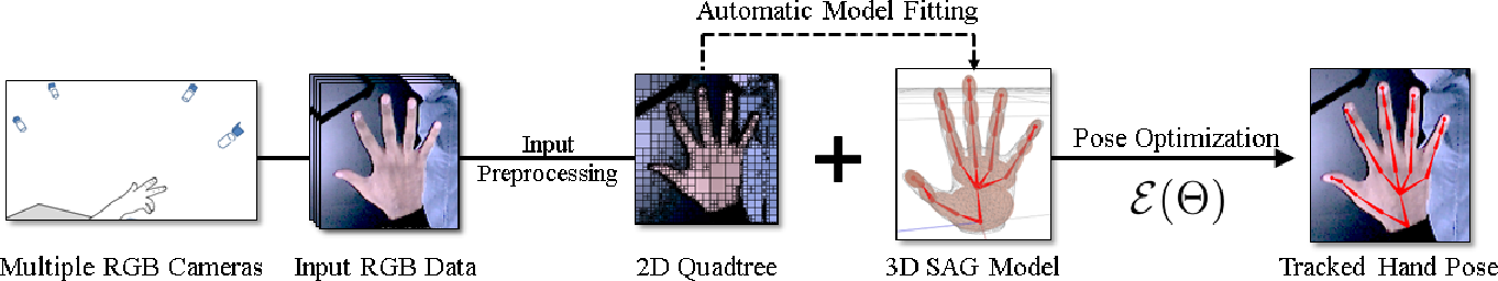 Figure 3 for Real-Time Hand Tracking Using a Sum of Anisotropic Gaussians Model