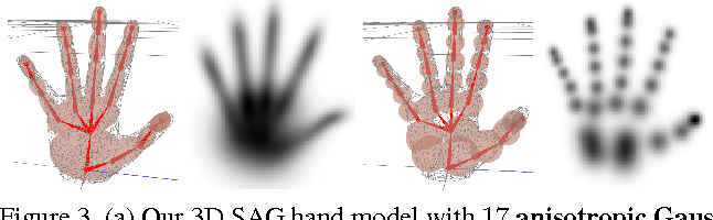 Figure 4 for Real-Time Hand Tracking Using a Sum of Anisotropic Gaussians Model