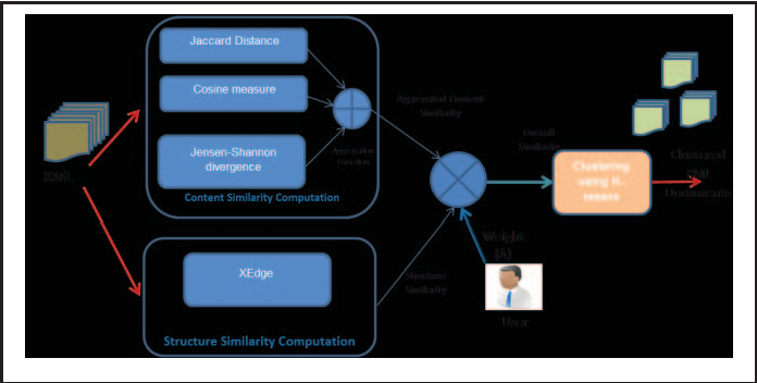 3: block diagram of the proposed clustering algorithm with xedge and  aggregated content