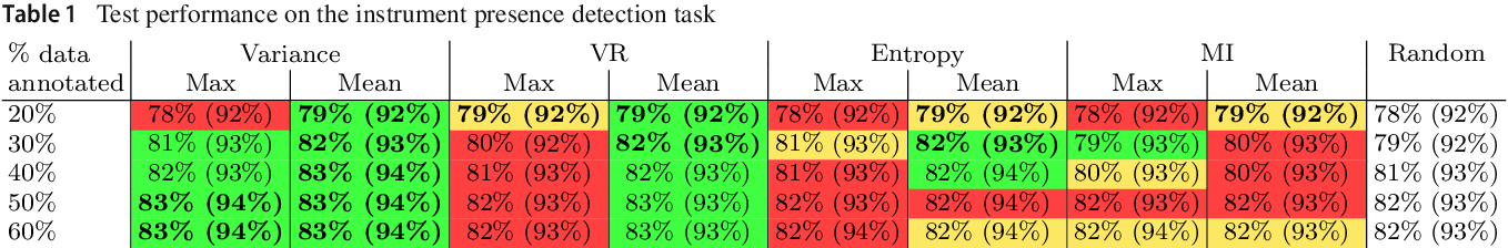 Figure 2 for Active Learning using Deep Bayesian Networks for Surgical Workflow Analysis