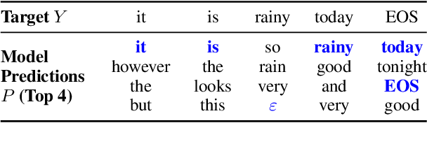 Figure 2 for Can Latent Alignments Improve Autoregressive Machine Translation?