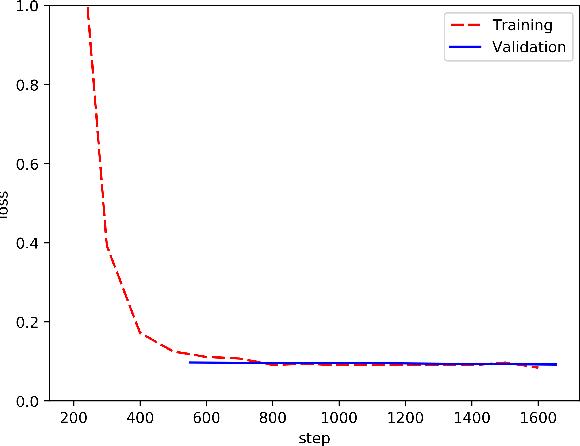 Figure 3 for Can Latent Alignments Improve Autoregressive Machine Translation?