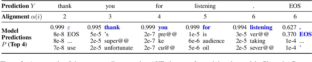 Figure 4 for Can Latent Alignments Improve Autoregressive Machine Translation?