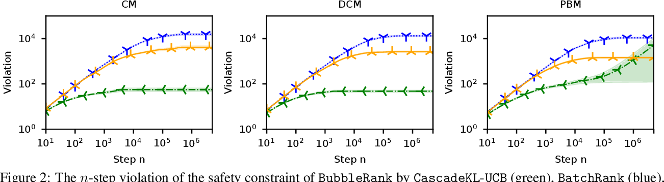 Figure 2 for BubbleRank: Safe Online Learning to Rerank