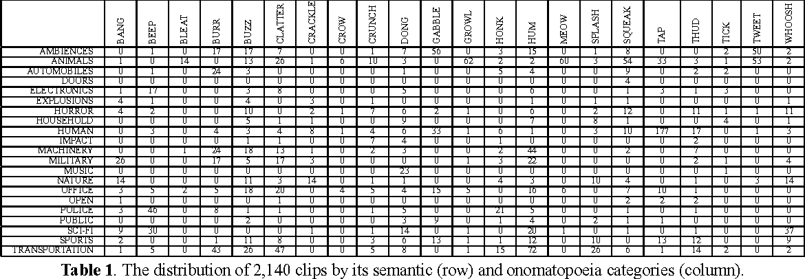 Table 1 from Classification of sound clips by two schemes