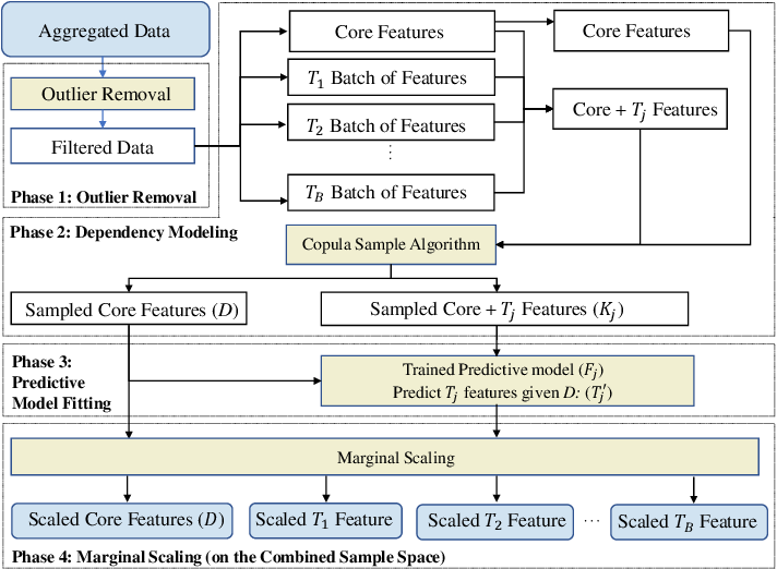 Figure 1 for SYNC: A Copula based Framework for Generating Synthetic Data from Aggregated Sources