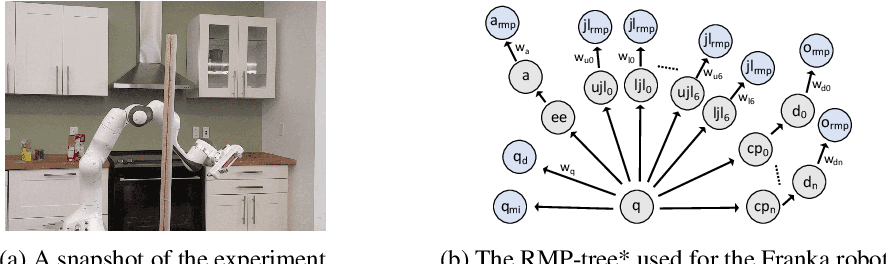 Figure 1 for Riemannian Motion Policy Fusion through Learnable Lyapunov Function Reshaping
