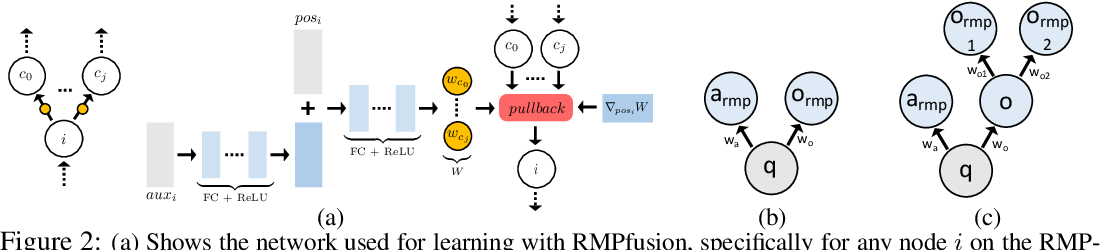 Figure 2 for Riemannian Motion Policy Fusion through Learnable Lyapunov Function Reshaping
