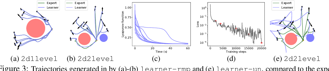 Figure 3 for Riemannian Motion Policy Fusion through Learnable Lyapunov Function Reshaping