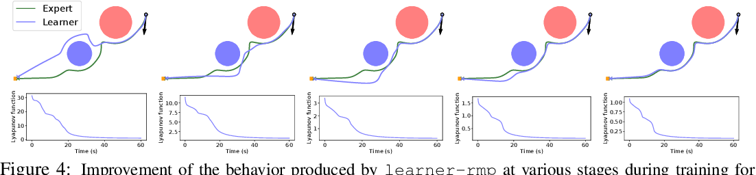 Figure 4 for Riemannian Motion Policy Fusion through Learnable Lyapunov Function Reshaping