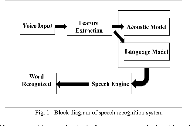 speech recognition system block diagram