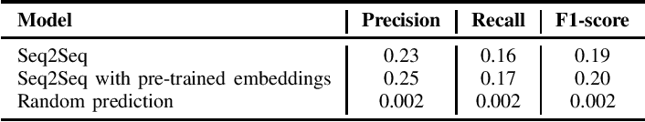 Figure 1 for Function Naming in Stripped Binaries Using Neural Networks