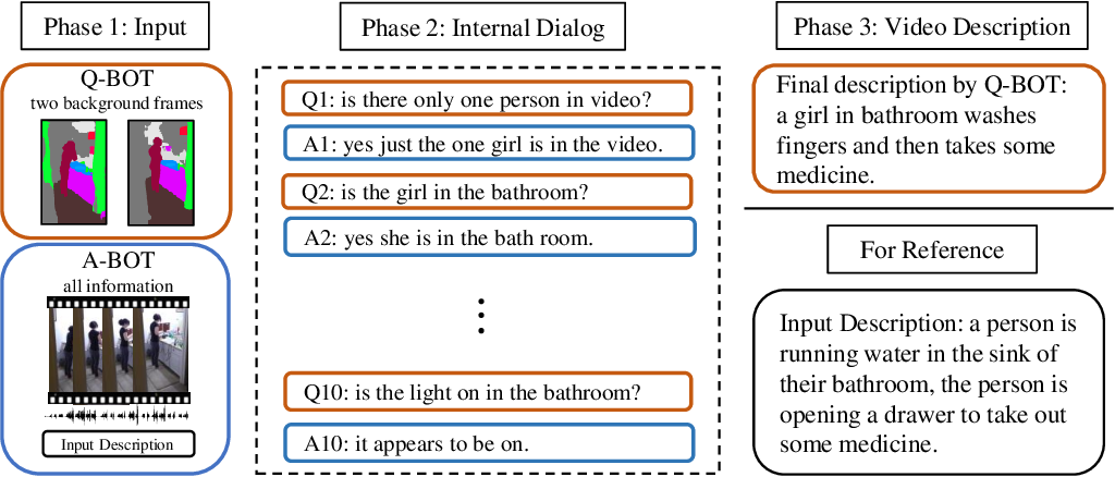 Figure 1 for Saying the Unseen: Video Descriptions via Dialog Agents