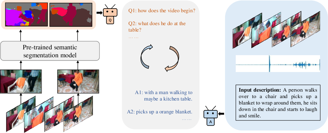 Figure 3 for Saying the Unseen: Video Descriptions via Dialog Agents