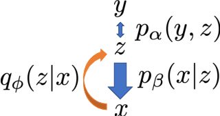 Figure 1 for Latent Space Energy-Based Model of Symbol-Vector Coupling for Text Generation and Classification