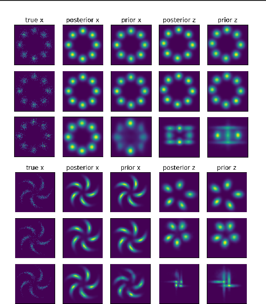 Figure 3 for Latent Space Energy-Based Model of Symbol-Vector Coupling for Text Generation and Classification