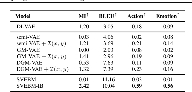 Figure 4 for Latent Space Energy-Based Model of Symbol-Vector Coupling for Text Generation and Classification