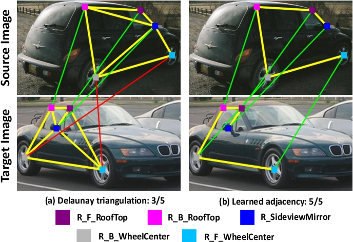 Figure 1 for Joint Graph Learning and Matching for Semantic Feature Correspondence