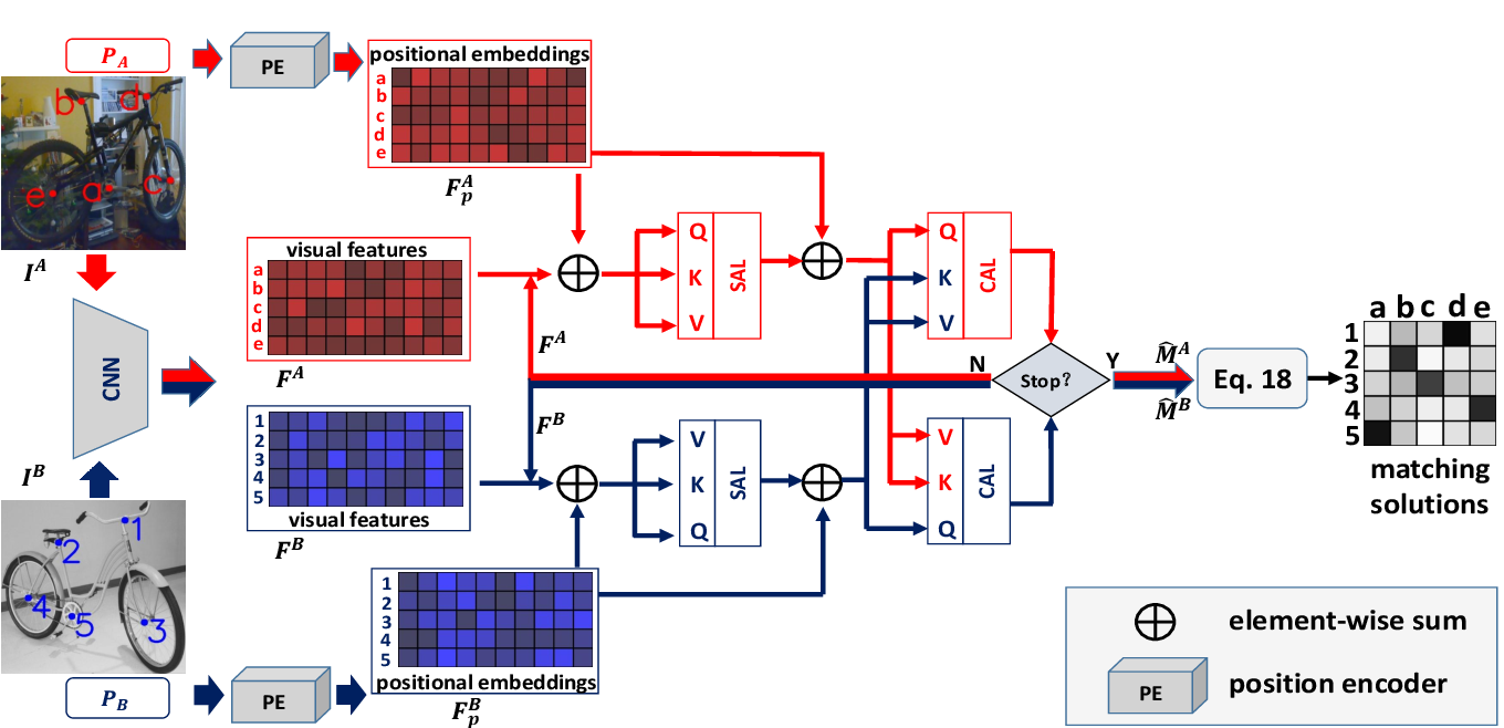Figure 3 for Joint Graph Learning and Matching for Semantic Feature Correspondence