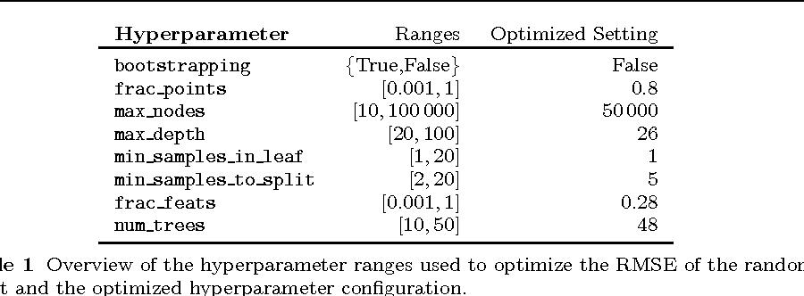 Figure 2 for Efficient Benchmarking of Algorithm Configuration Procedures via Model-Based Surrogates