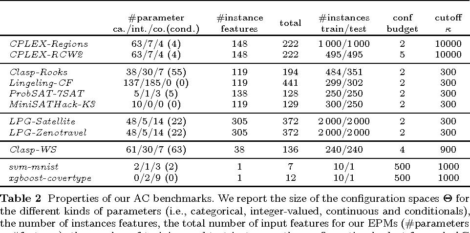 Figure 4 for Efficient Benchmarking of Algorithm Configuration Procedures via Model-Based Surrogates