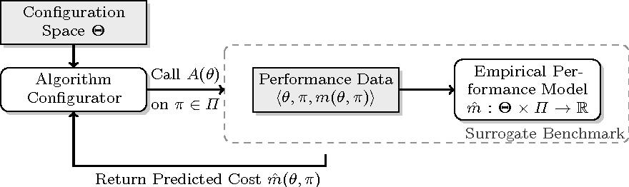 Figure 3 for Efficient Benchmarking of Algorithm Configuration Procedures via Model-Based Surrogates