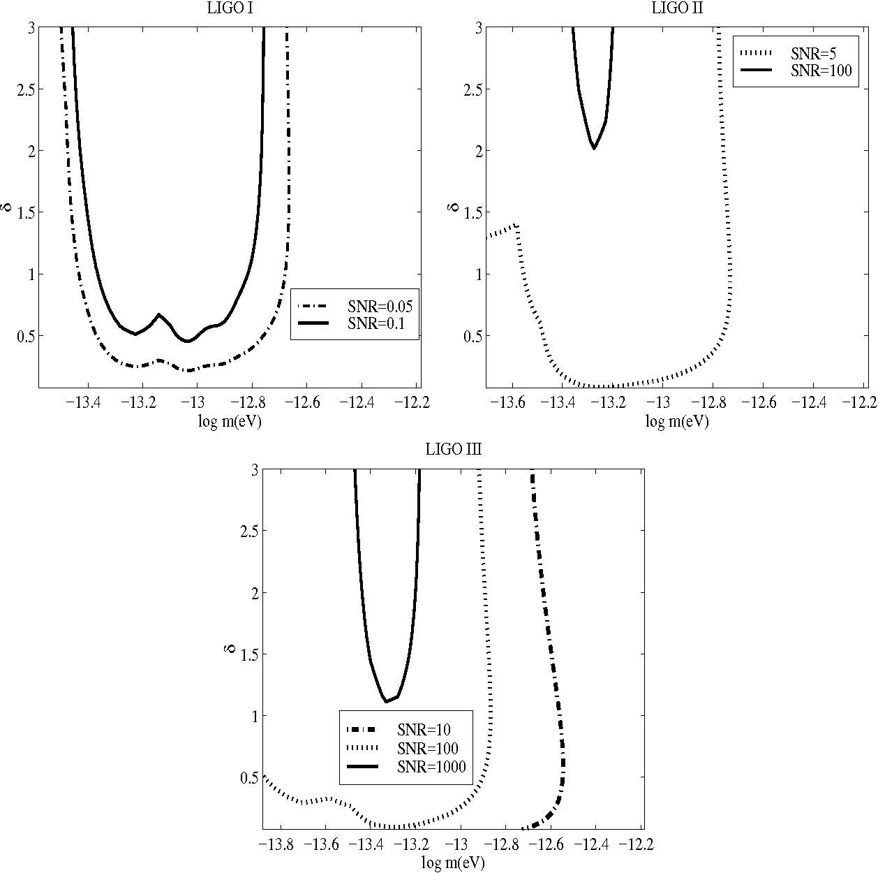Detecting a relic background of scalar waves with LIGO - Semantic