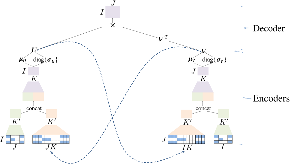 Figure 1 for Leveraging Cross Feedback of User and Item Embeddings for Variational Autoencoder based Collaborative Filtering
