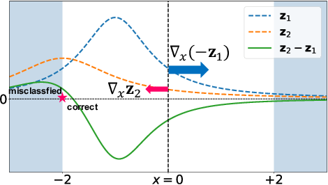 Figure 1 for Imbalanced Gradients: A New Cause of Overestimated Adversarial Robustness