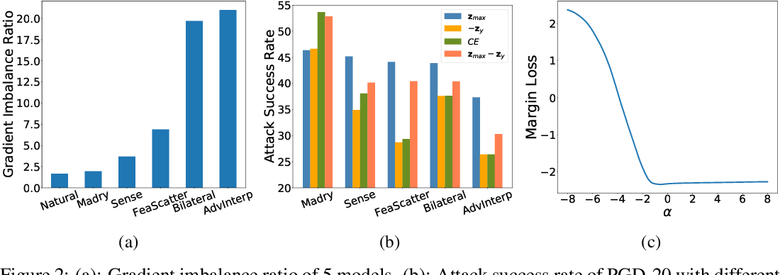Figure 3 for Imbalanced Gradients: A New Cause of Overestimated Adversarial Robustness