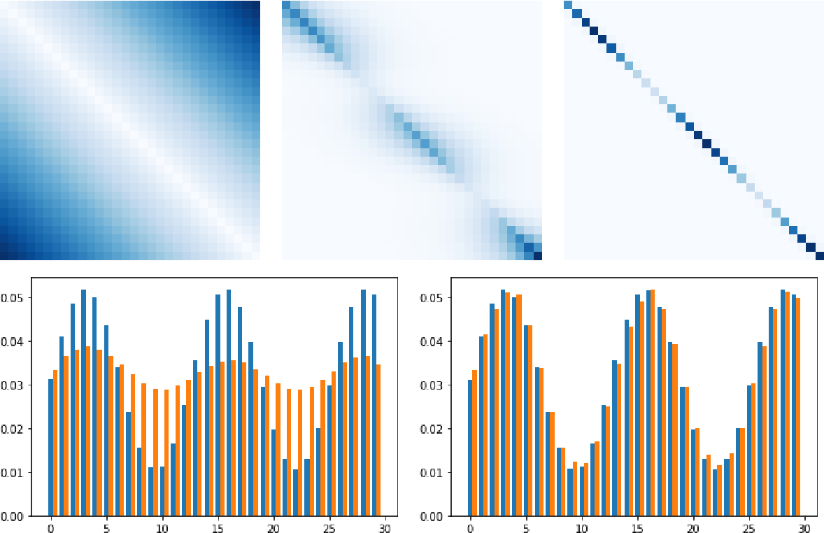 Figure 1 for Stochastic Optimization for Regularized Wasserstein Estimators