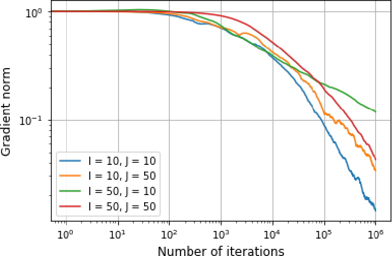 Figure 2 for Stochastic Optimization for Regularized Wasserstein Estimators