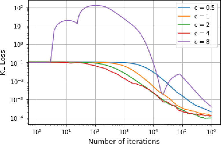 Figure 3 for Stochastic Optimization for Regularized Wasserstein Estimators
