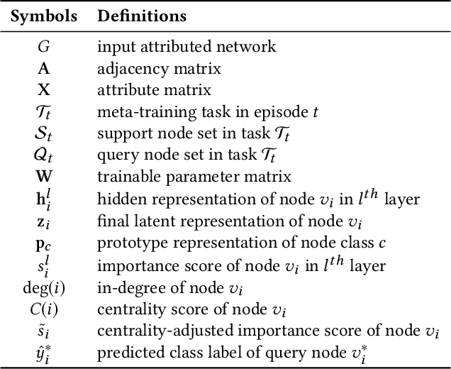 Figure 2 for Graph Prototypical Networks for Few-shot Learning on Attributed Networks
