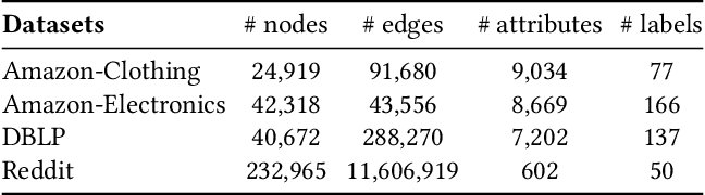 Figure 4 for Graph Prototypical Networks for Few-shot Learning on Attributed Networks