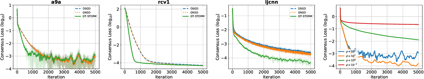 Figure 1 for GT-STORM: Taming Sample, Communication, and Memory Complexities in Decentralized Non-Convex Learning