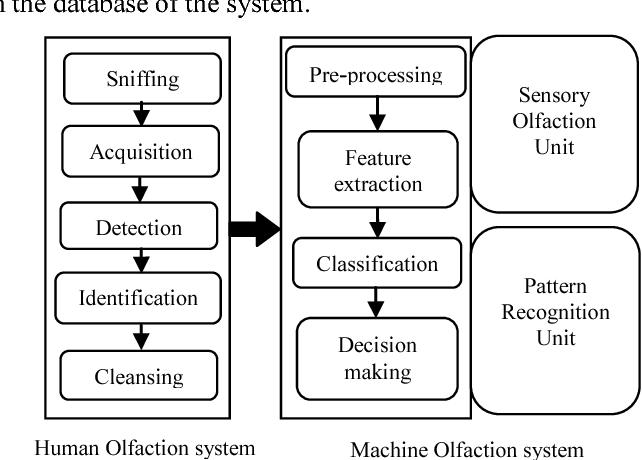 Cogno-Detective System for Body Odor Sensing - Semantic Scholar