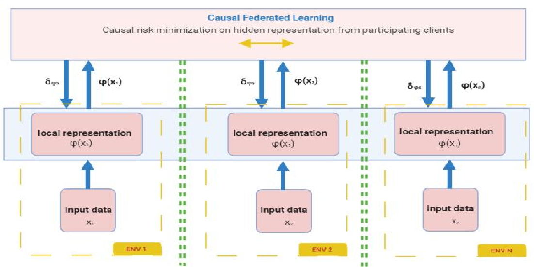 Figure 1 for Towards Causal Federated Learning For Enhanced Robustness and Privacy