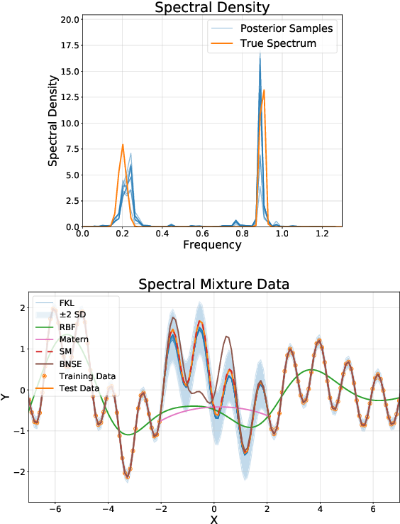 Figure 1 for Function-Space Distributions over Kernels