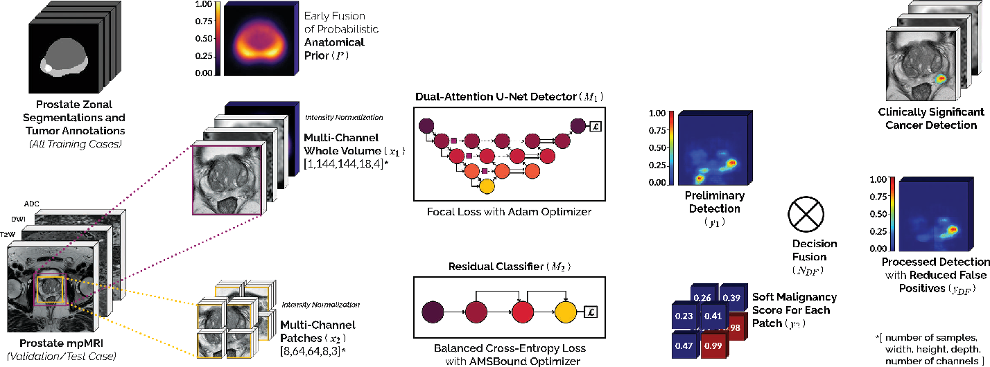 Figure 3 for End-to-end Prostate Cancer Detection in bpMRI via 3D CNNs: Effect of Attention Mechanisms, Clinical Priori and Decoupled False Positive Reduction