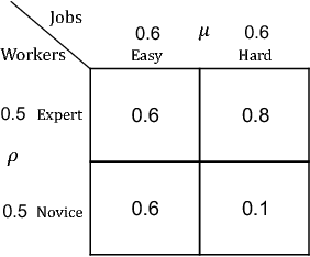 Figure 2 for Matching while Learning