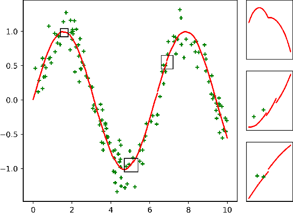 Figure 3 for Two-stage Best-scored Random Forest for Large-scale Regression