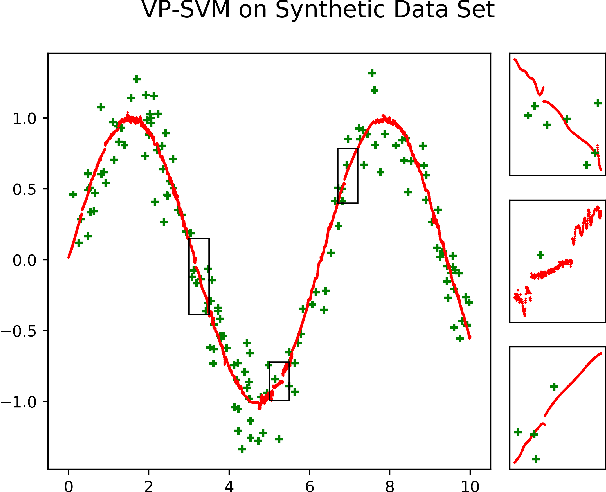 Figure 4 for Two-stage Best-scored Random Forest for Large-scale Regression