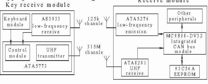 Figure 2 From Aes Encryption Algorithm Keyless Entry System