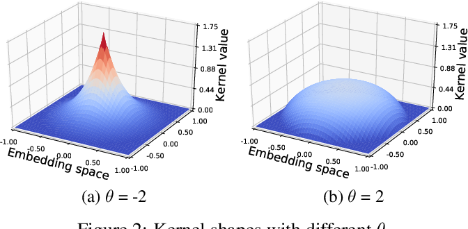 Figure 3 for Kernelized Bayesian Softmax for Text Generation