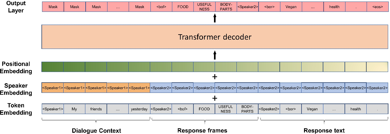 Figure 2 for Controlling Dialogue Generation with Semantic Exemplars