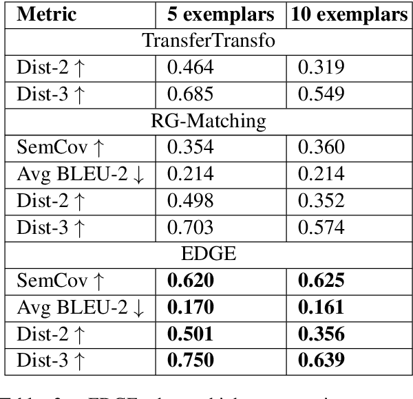 Figure 4 for Controlling Dialogue Generation with Semantic Exemplars