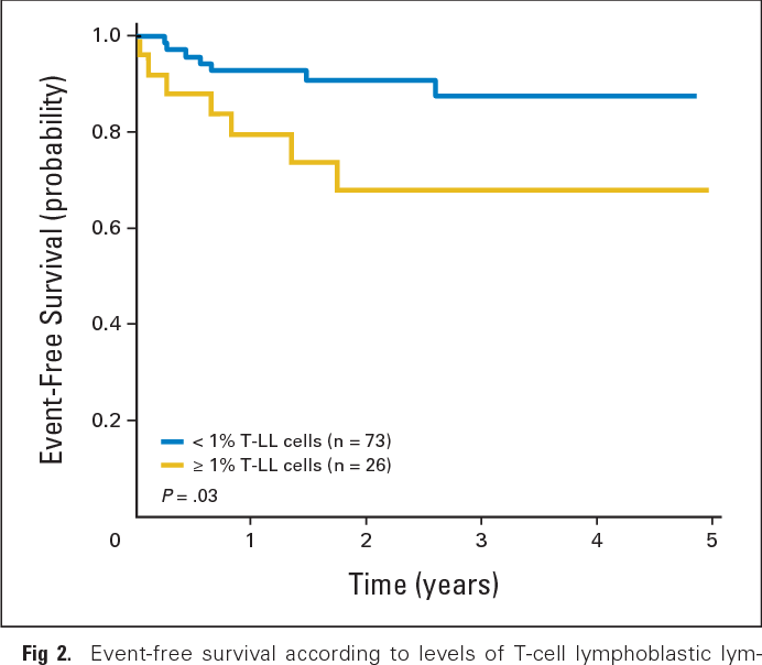 event-free survival according to levels of t-cell lymphoblastic lymphoma